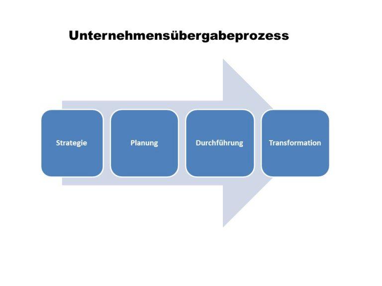 Schema Unternehmensübernahmeprozess