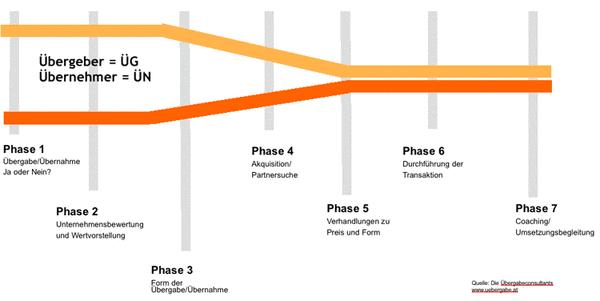 Grafik Unternehmensnachfolgeprozess
